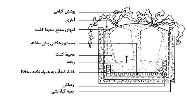 جزئیات اجرایی سیستم مدولار
